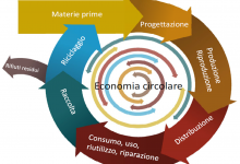 Siracusa| Economia circolare, la Sicilia c'è?