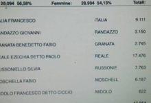Siracusa| Amministrative. Testa a testa Reale – Italia. Chi vincerà il 24?