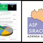 Siracusa| Coronavirus, sul sito aziendale dell'Asp l'andamento della provincia