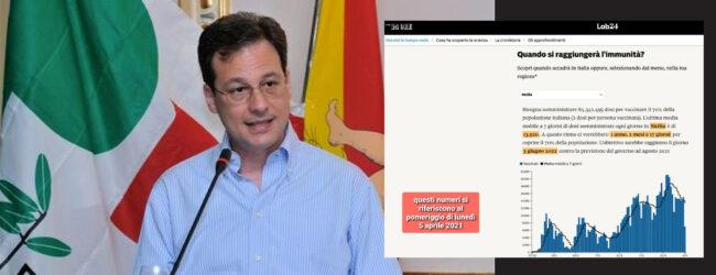 Palermo | Covid. Lupo: dati su campagna vaccinazione in Sicilia sono preoccupanti